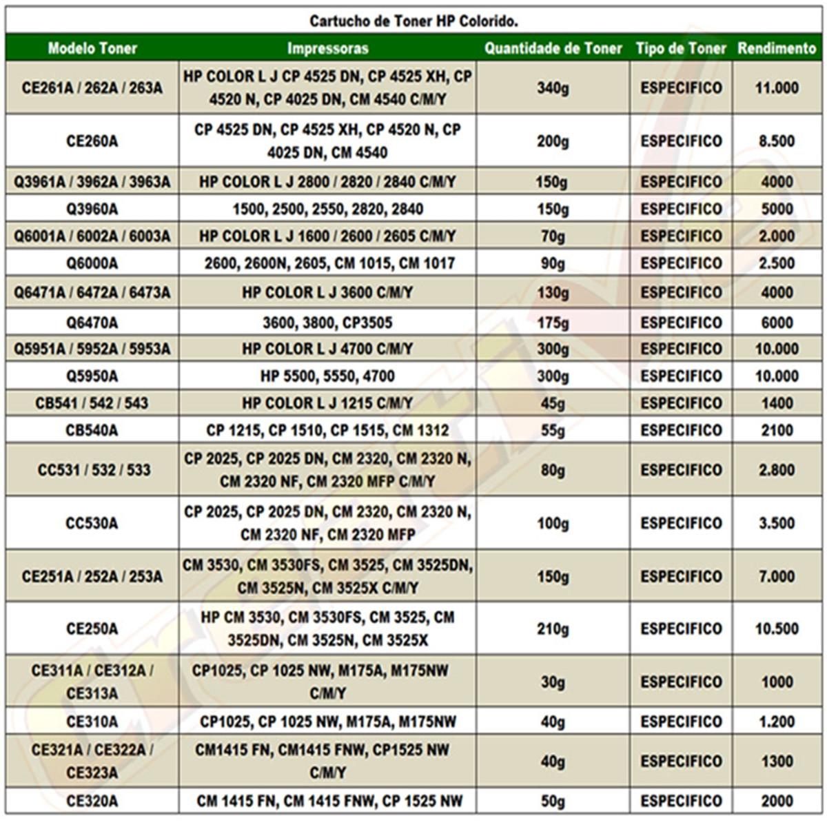 Tabela de Peso Recarga HP | Toner Colorido