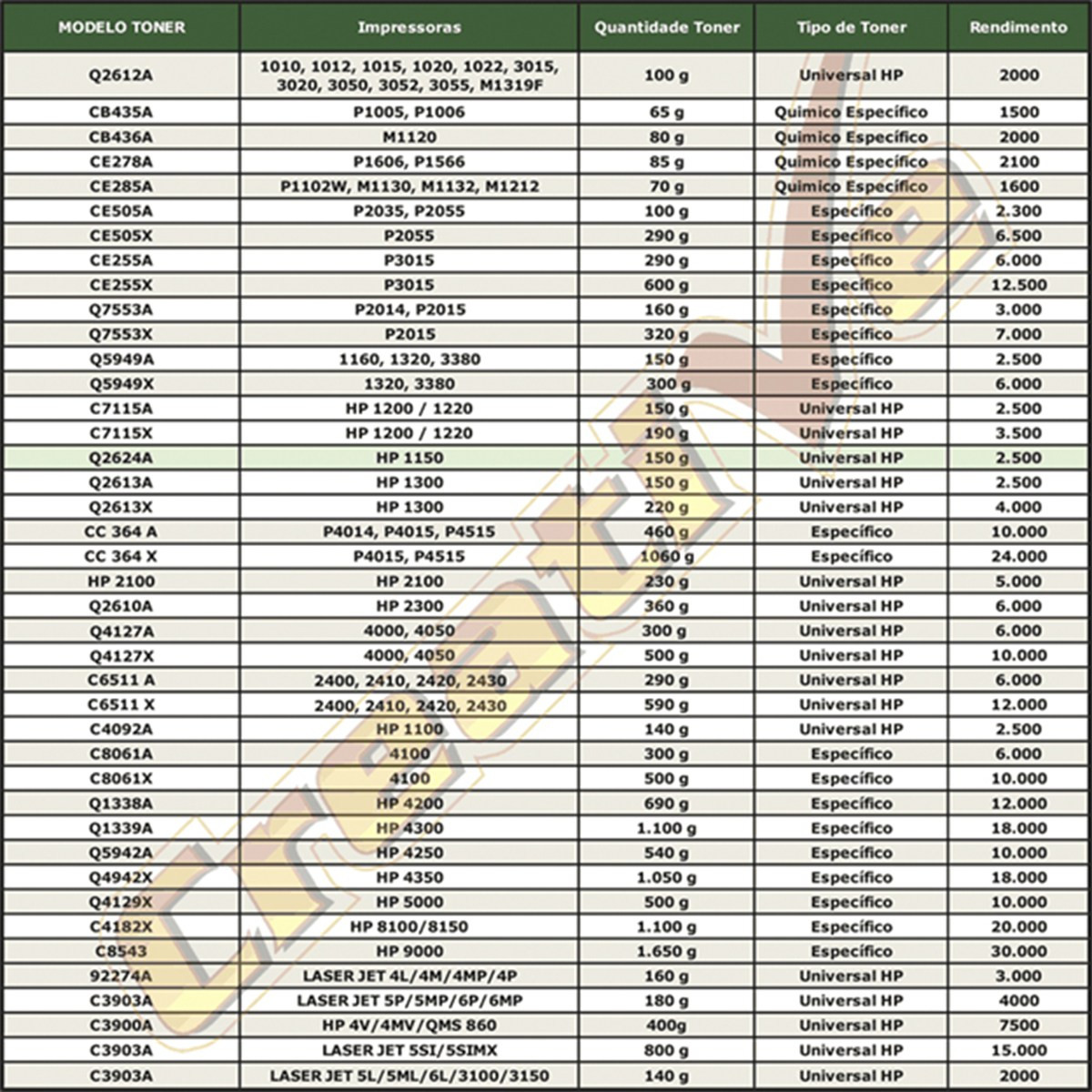 Tabela de Peso Recarga HP | Toner Preto