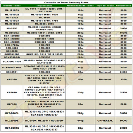 Tabela de Peso Recarga Samsung | Toner Preto